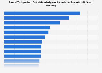 rekord torschützenkönig bundesliga