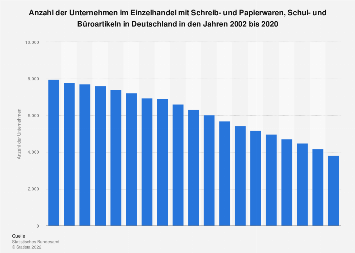 Unternehmen im PBS-Einzelhandel in Deutschland bis 2016
