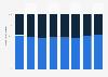 Anteil von Raubkopien an der Computer-Software weltweit bis 2015