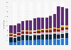 Export von Heimtextilien aus Deutschland nach Warengruppen bis 2017