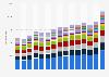 Import von Bekleidung nach Deutschland nach Warengruppen bis 2018