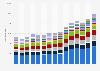 Export von Bekleidung aus Deutschland nach Warengruppen bis 2018