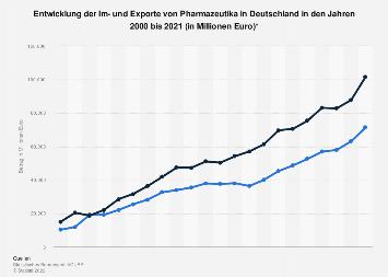 Entwicklung der Im- und Exporte von Pharmazeutika in Deutschland bis 2016
