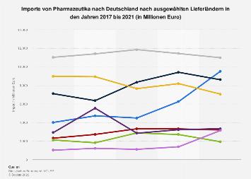 Importe von Pharmazeutika nach Deutschland nach Hauptlieferländern bis 2016