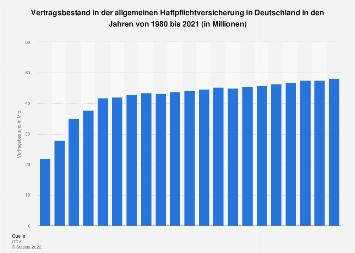 Vertragsbestand in der Haftpflichtversicherung in Deutschland bis 2017