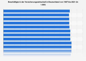 Beschäftigte in der Versicherungswirtschaft in Deutschland bis 2017