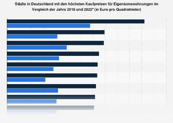 Eigentumswohnungen - Kaufpreise nach Städten in Deutschland 2012/2017
