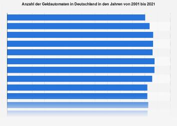 Anzahl der Geldautomaten in Deutschland bis 2018
