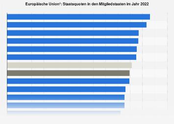 Staatsquoten in den EU-Ländern 2017