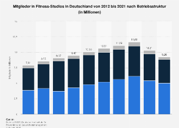 Mitglieder in deutschen Fitness-Studios nach Betriebsstruktur bis 2017