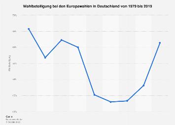Wahlbeteiligung bei den Europawahlen in Deutschland bis 2019