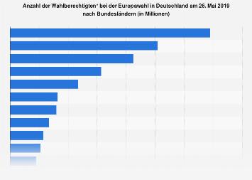 Wahlberechtigte bei der Europawahl in Deutschland nach Bundesländern 2014