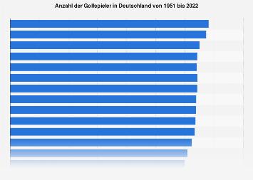 Gesamtzahl der Golfer in Deutschland bis 2017