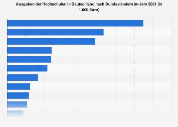 Ausgaben der Hochschulen in Deutschland nach Bundesländern 2016