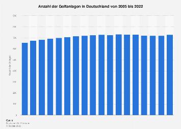 Anzahl der Golfplätze in Deutschland bis 2017
