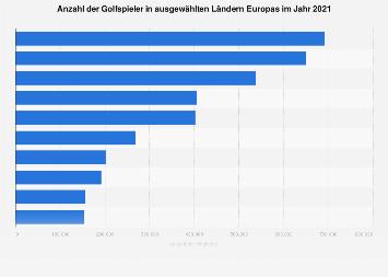 Ranking europäischer Länder nach Anzahl der Golfspieler 2017