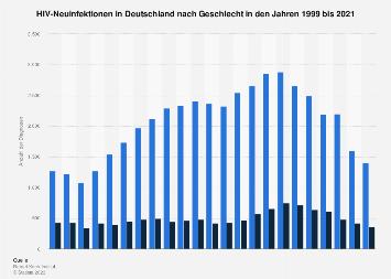 HIV-Erstdiagnosen in Deutschland nach Geschlecht bis 2016