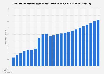 Anzahl der Lkw in Deutschland bis 2018