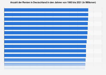 Rentenbestand in Deutschland bis 2017