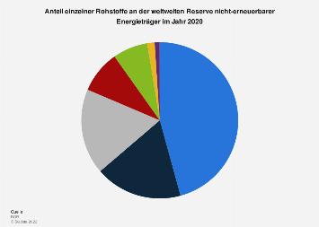 Anteil nicht-erneuerbarer Rohstoffe an den weltweiten Energiereserven 2016
