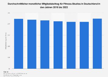 Mitgliedsbeiträge für Fitness-Studios in Deutschland 2017