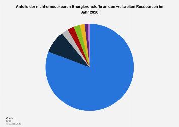 Anteile der nicht-erneuerbaren Energierohstoffe an weltweiten Ressourcen 2017