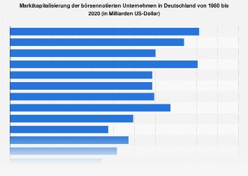Marktkapitalisierung der börsennotierten Unternehmen in Deutschland bis 2018