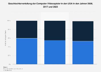 Geschlechterverteilung der Computer-/Videospieler in den USA 2016