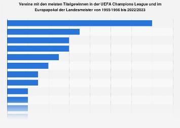 Fußballclubs mit den meisten Titelgewinnen in der UEFA Champions League bis 2018