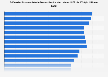 Erlöse der Stromanbieter in Deutschland bis 2016