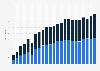 Stromanbieter - Erlöse nach Abnehmergruppe in Deutschland bis 2017