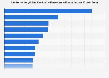 Europäische Länder mit der größten Kaufkraft je Einwohner 2018