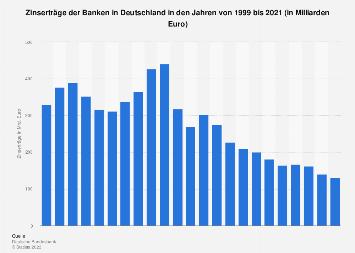 Zinserträge der Banken in Deutschland bis 2016