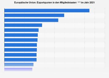 Exportquoten in den EU-Ländern 2017