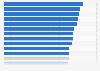 Anteil der Jugendlichen an der Gesamtbevölkerung der EU-Staaten 2017