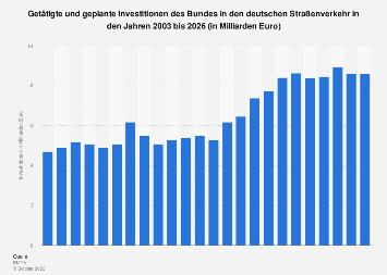 Investitionen des Bundes in den deutschen Straßenverkehr bis 2023