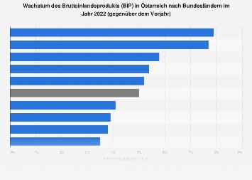 Wachstum des Bruttoinlandsprodukts (BIP) in Österreich nach Bundesländern 2017