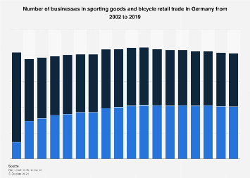 Number of sporting goods and bicycle retailers in Germany 2002-2016