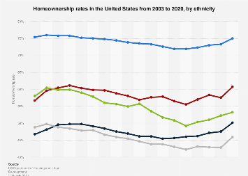 Homeownership rate in the U.S. 2018, by ethnicity
