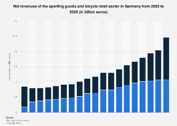 Revenues of the sporting goods and bicycle retail sector in Germany 2002-2015