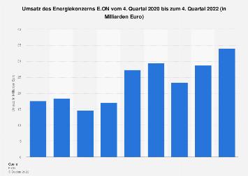 E.ON AG - Umsatz bis zum 2. Quartal 2016