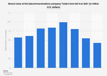 Telstra telecom brand value 2014-2019 | Statista