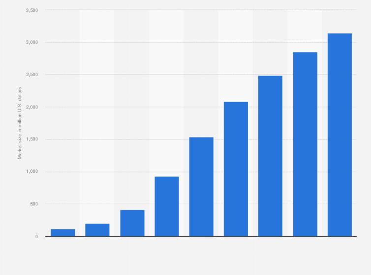 global it stap market size 2011 2019 statistic