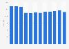 Nombre total de CLIS dans les écoles publiques et privées en France 2006-2017