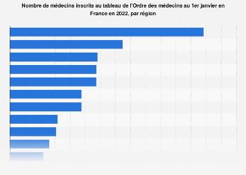 Nombre de médecins en France 2018, par région