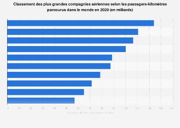 Classement mondial des compagnies aériennes par passagers-kilomètres parcourus 2017