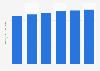 Australia digital travel sales 2015-2020