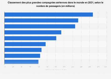 Classement mondial des compagnies aériennes en passagers-kilomètres payants 2017