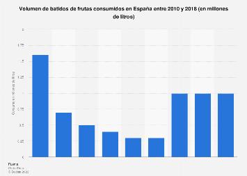 Consumo de smoothies en España entre 2010 y 2016