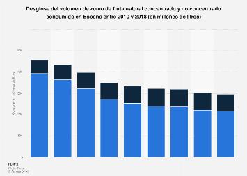 Consumo de zumo de fruta natural en España entre 2010 y 2016, por tipo